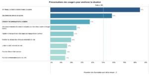 Préconisations des répondants pour Poitiers